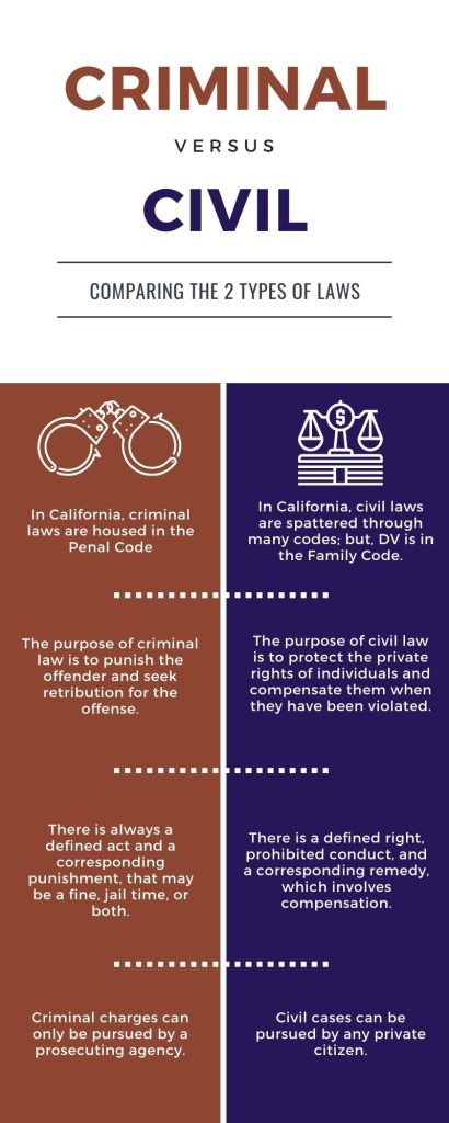 Distinctions Between Criminal Law and Civil Law